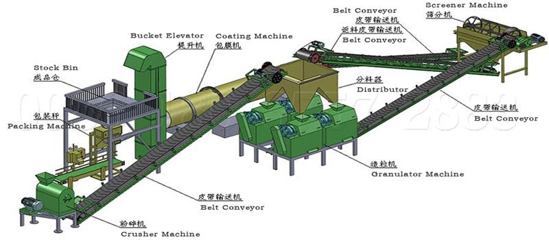 Dry type compound Fertilizer Production Line