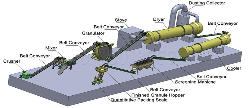 Granular compound fertilizer making machines