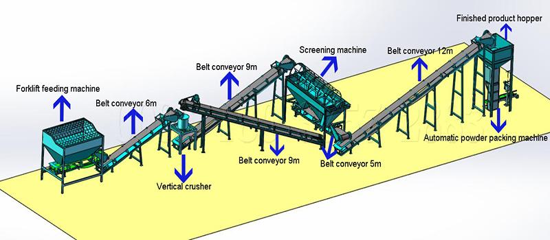 Screening machine in powdery fertilizer making line